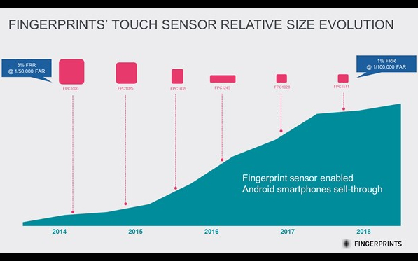 Biometric payments – forget sensor size, focus on performance